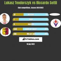 Lukasz Teodorczyk vs Riccardo Sottil h2h player stats