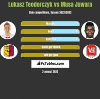 Łukasz Teodorczyk vs Musa Juwara h2h player stats