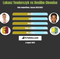 Lukasz Teodorczyk vs Denilho Cleonise h2h player stats