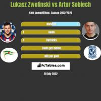 Łukasz Zwoliński vs Artur Sobiech h2h player stats