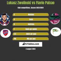 Łukasz Zwoliński vs Flavio Paixao h2h player stats