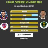 Łukasz Zwoliński vs Jakub Arak h2h player stats