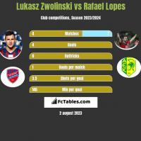 Łukasz Zwoliński vs Rafael Lopes h2h player stats