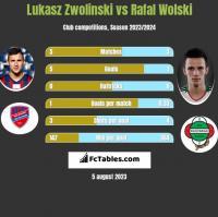Łukasz Zwoliński vs Rafał Wolski h2h player stats