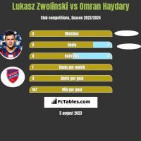 Łukasz Zwoliński vs Omran Haydary h2h player stats