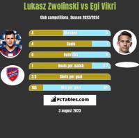 Łukasz Zwoliński vs Egi Vikri h2h player stats