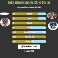 Luke Armstrong vs Chris Porter h2h player stats