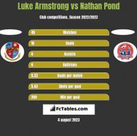 Luke Armstrong vs Nathan Pond h2h player stats