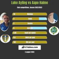 Luke Ayling vs Aapo Halme h2h player stats