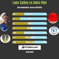 Luke Ayling vs Aden Flint h2h player stats