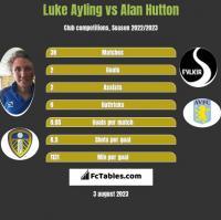 Luke Ayling vs Alan Hutton h2h player stats