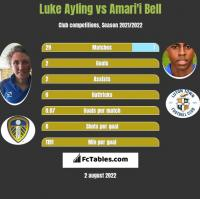 Luke Ayling vs Amari'i Bell h2h player stats