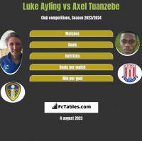 Luke Ayling vs Axel Tuanzebe h2h player stats