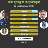 Luke Ayling vs Barry Douglas h2h player stats