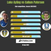 Luke Ayling vs Callum Paterson h2h player stats