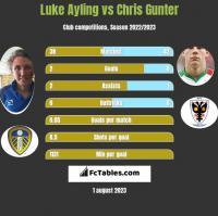 Luke Ayling vs Chris Gunter h2h player stats