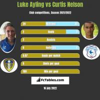 Luke Ayling vs Curtis Nelson h2h player stats