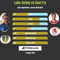 Luke Ayling vs Dael Fry h2h player stats