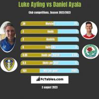 Luke Ayling vs Daniel Ayala h2h player stats