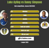 Luke Ayling vs Danny Simpson h2h player stats
