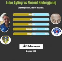 Luke Ayling vs Florent Hadergjonaj h2h player stats