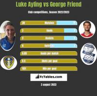 Luke Ayling vs George Friend h2h player stats