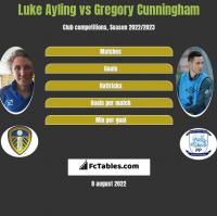 Luke Ayling vs Gregory Cunningham h2h player stats