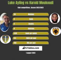 Luke Ayling vs Harold Moukoudi h2h player stats