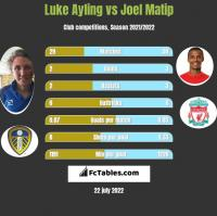 Luke Ayling vs Joel Matip h2h player stats