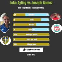 Luke Ayling vs Joseph Gomez h2h player stats