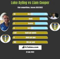 Luke Ayling vs Liam Cooper h2h player stats