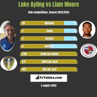 Luke Ayling vs Liam Moore h2h player stats