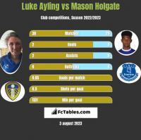 Luke Ayling vs Mason Holgate h2h player stats