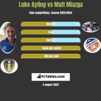 Luke Ayling vs Matt Miazga h2h player stats