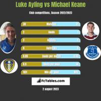 Luke Ayling vs Michael Keane h2h player stats