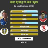 Luke Ayling vs Neil Taylor h2h player stats