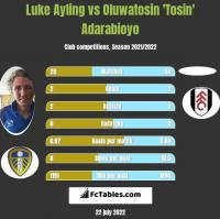 Luke Ayling vs Oluwatosin 'Tosin' Adarabioyo h2h player stats
