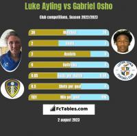 Luke Ayling vs Gabriel Osho h2h player stats