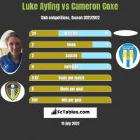 Luke Ayling vs Cameron Coxe h2h player stats