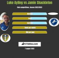 Luke Ayling vs Jamie Shackleton h2h player stats