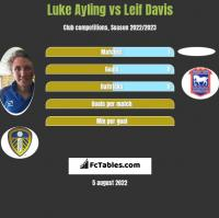 Luke Ayling vs Leif Davis h2h player stats
