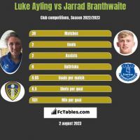 Luke Ayling vs Jarrad Branthwaite h2h player stats