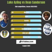 Luke Ayling vs Dean Sanderson h2h player stats