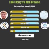 Luke Berry vs Alan Browne h2h player stats