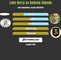 Luke Berry vs Andrew Shinnie h2h player stats