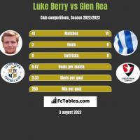 Luke Berry vs Glen Rea h2h player stats