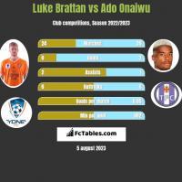 Luke Brattan vs Ado Onaiwu h2h player stats