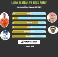 Luke Brattan vs Alex Rufer h2h player stats