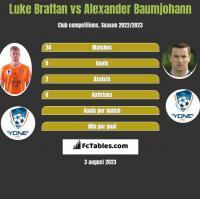Luke Brattan vs Alexander Baumjohann h2h player stats