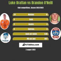 Luke Brattan vs Brandon O'Neill h2h player stats